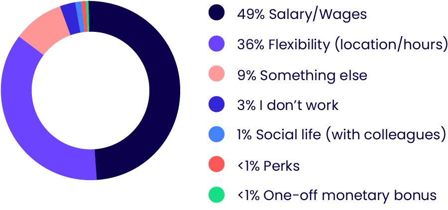 UK market survey results on what job feature UK workers value the most when applying for a new job