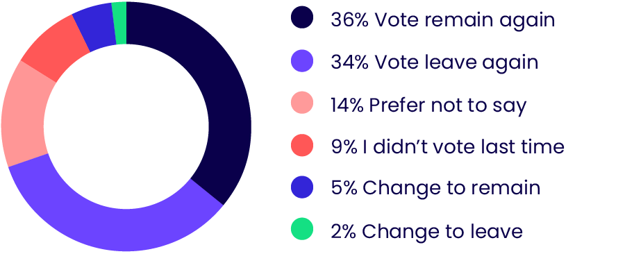 UK opinion poll on how UK residents would vote if there were another Brexit referendum