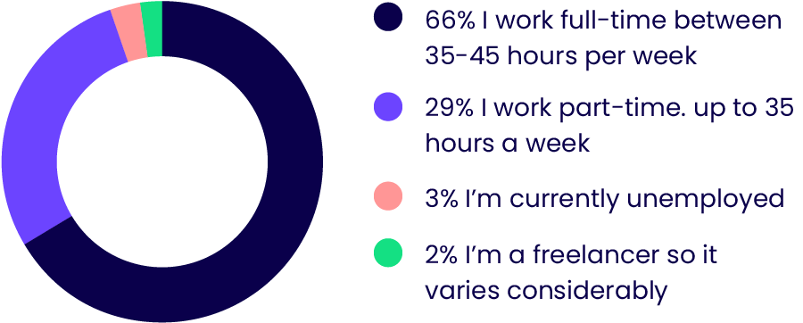 survey results on the most accurate working lifestyle for each UK resident