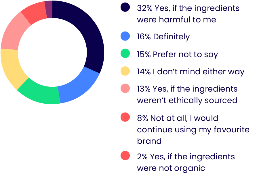 consumers opinion on brand honesty for ingredients on shampoo and conditioner
