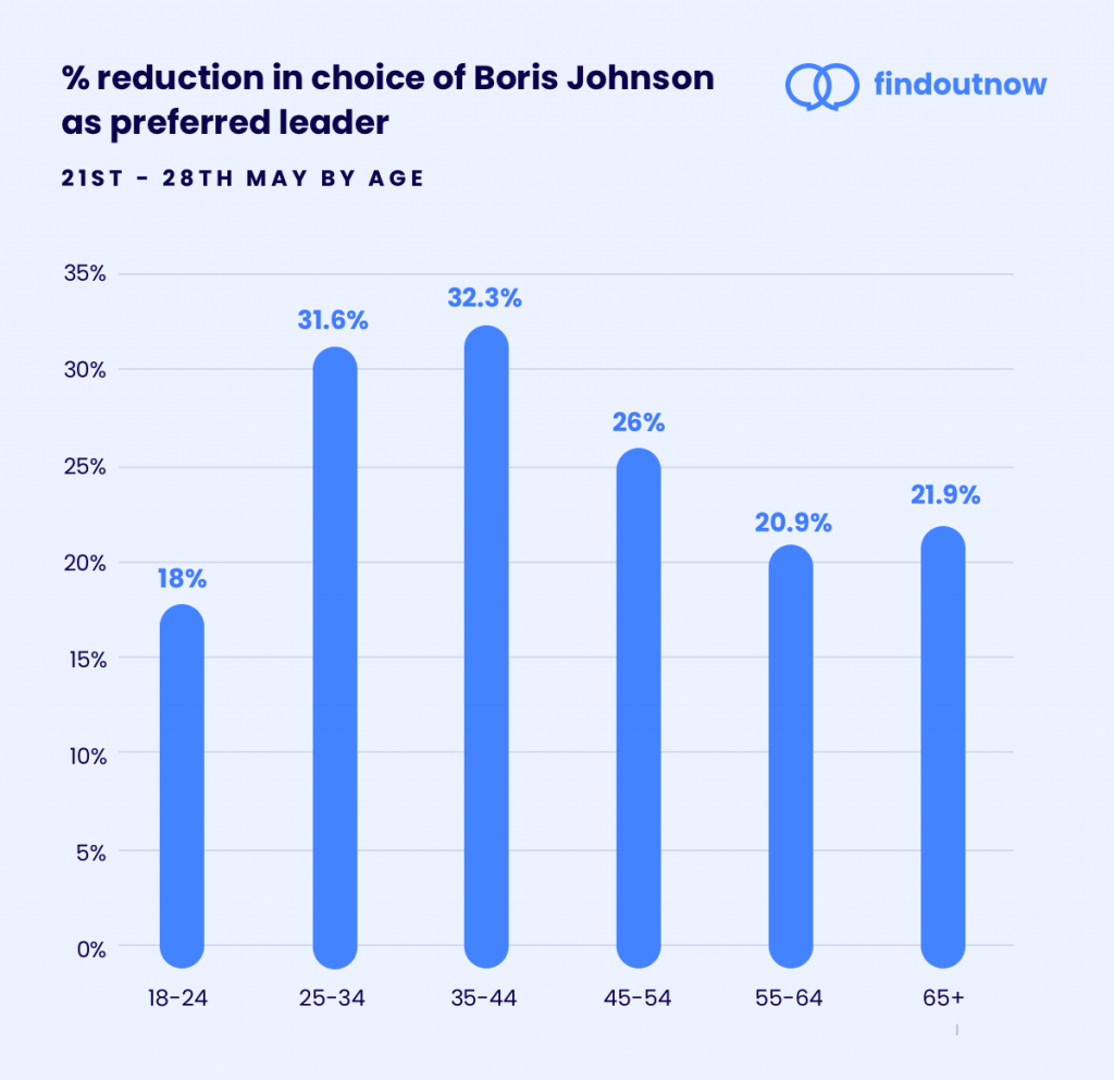 Boris Johnson approval hit hardest with parenting age voters