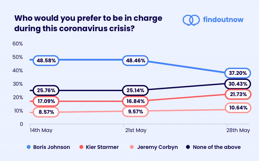 Boris Johnson leadership approval rating down since Dominic Cummings affair
