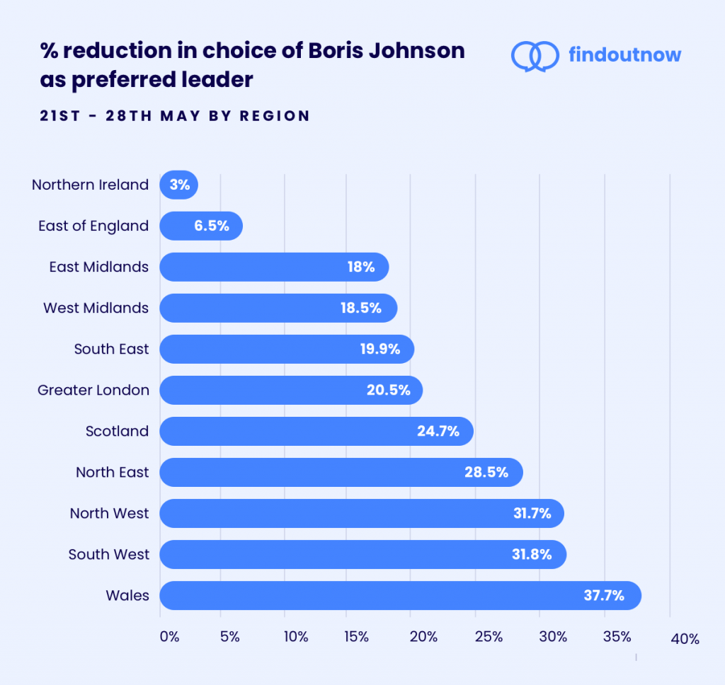 Boris Johnson approval hit hardest in North and West