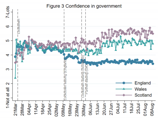 Longitudinal data showing confidence in the UK government during the Covid-19 pandemic
