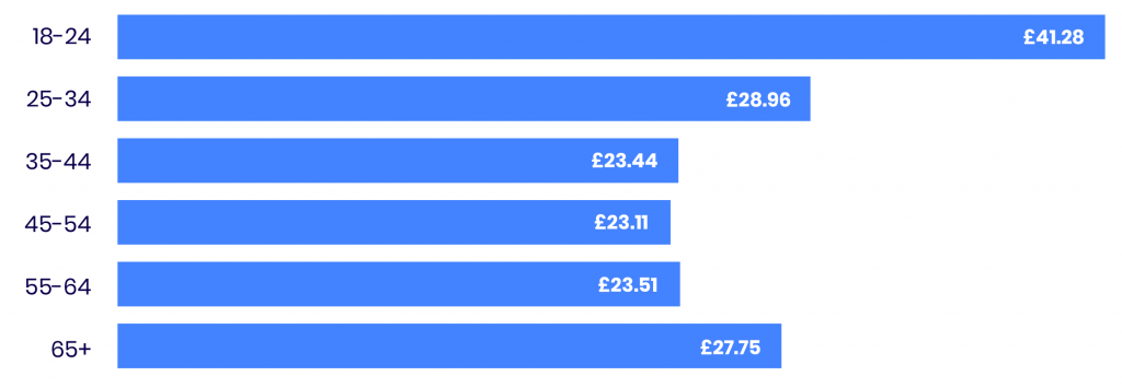 Average extra monthly tax for NHS by age